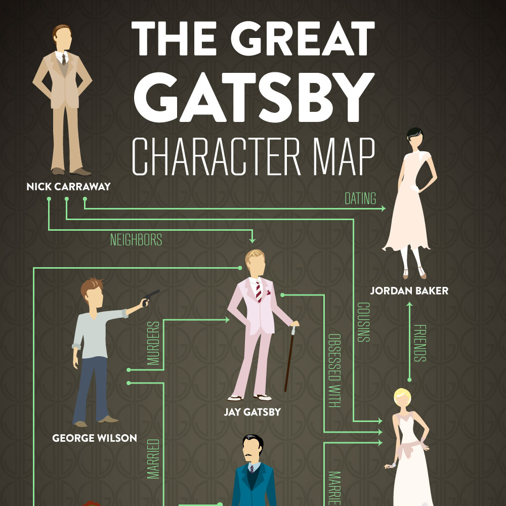 a paper on great gatsby and character of nick