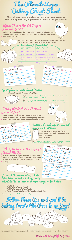 infographic-veganBaking